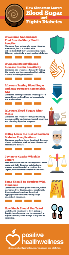 <p><strong>Please include attribution to Positive Health Wellness with this graphic.</strong><br /><br /><img src='https://www.positivehealthwellness.com/wp-content/uploads/2017/04/How-Cinnamon-Lowers-Blood-Sugar-and-Fights-Diabetes.png' alt='How Cinnamon Lowers Blood Sugar and Fights Diabetes' width='540px' border='0' /></p>